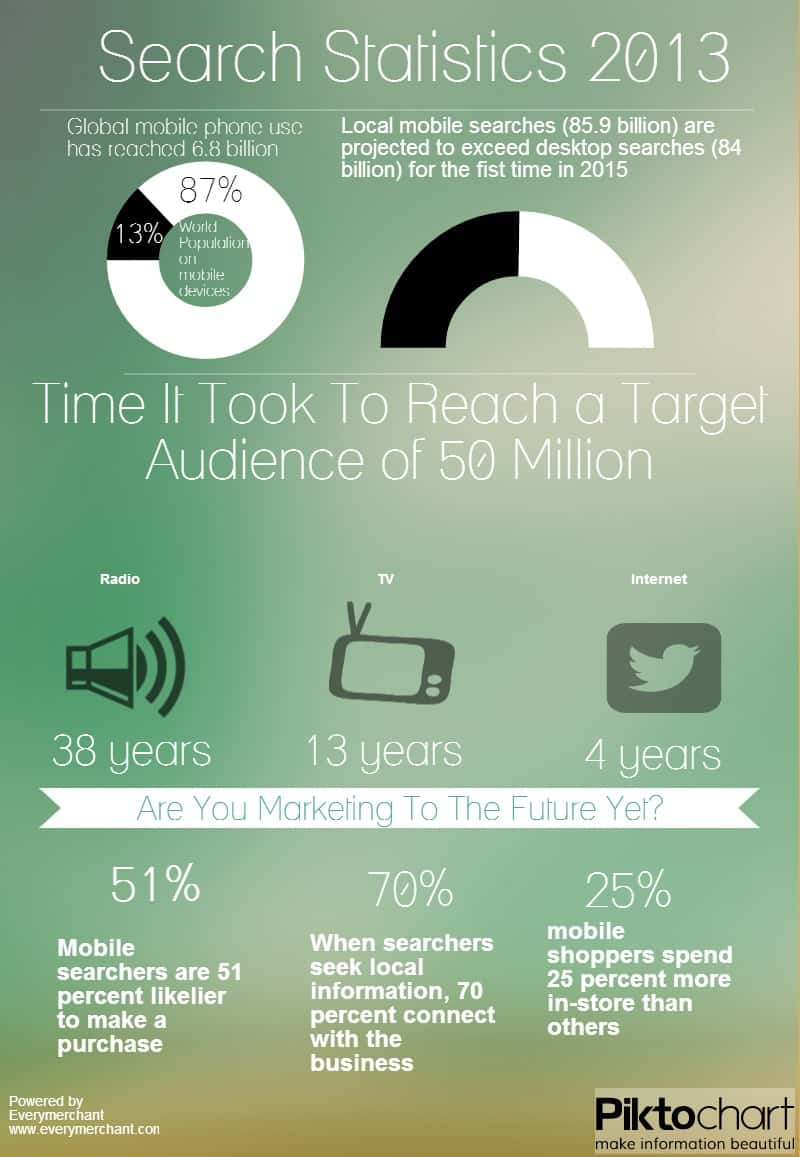 Online marketing is ever changing, the mass exodus to mobile search is already underway
