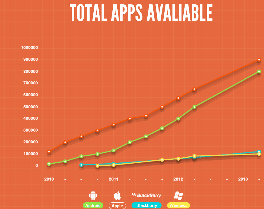 Total apps on the marketplace 2010-2013