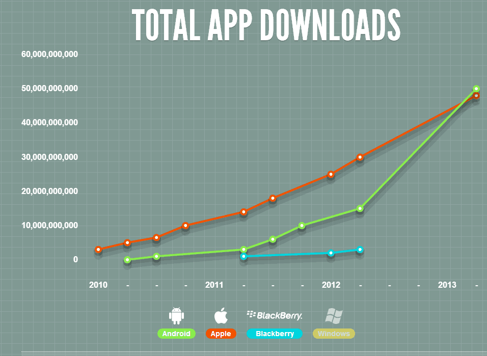 Total app download 2010-2013