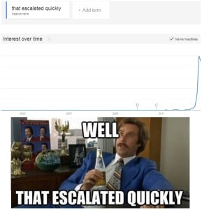 """A Google trend showing the search volume of """"that escalated quickly"""""""