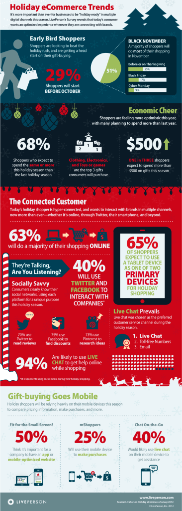 Holiday 2014 Christmas Ecommerce trends Infographic